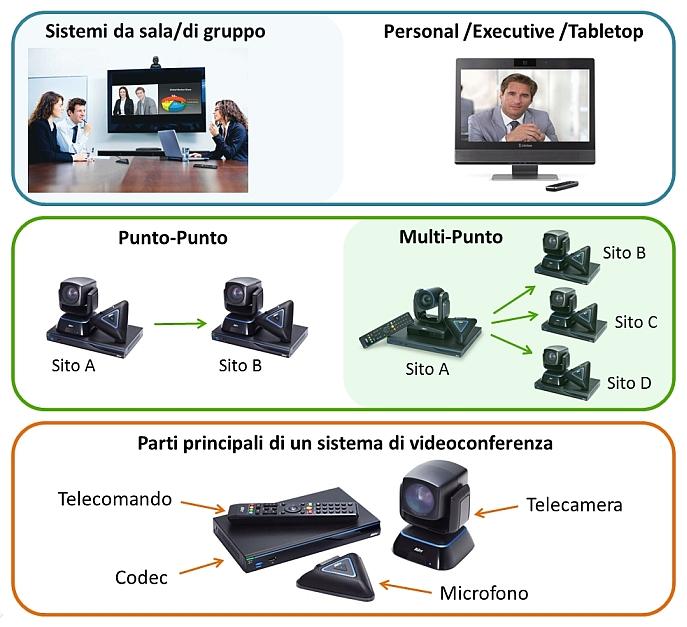 tipologie di videoconferenza